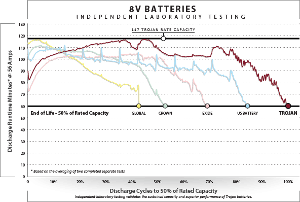 Trojan Battery 8V Batteries Independent Laboratory Testing