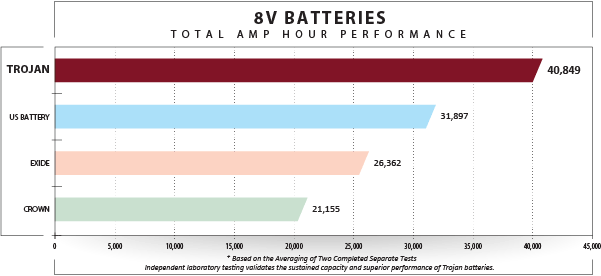 Trojan Battery 8V Batteries Total AMP Hours Performances