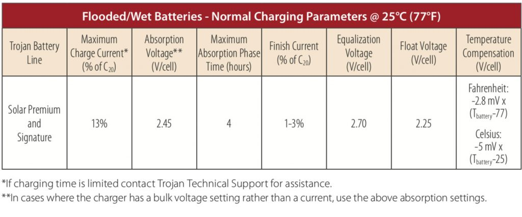 Battery Maintenance | Trojan Battery Company